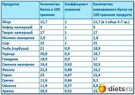 Диеты для подростков. 12-15 лет и 16-18 лет | 40 кг |.